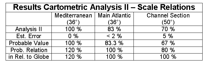 Table - Results Cartometric Analysis II - ScaleRelations